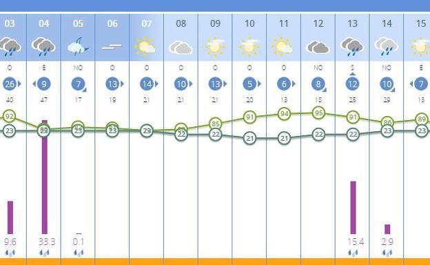 Lluvias previstas en Cullera para este martes.