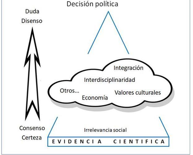 Modelo de agregación del conocimiento, desde la evidencia científica en la base, a la cuestión social en la cúspide