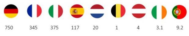 Valor (en miles de millones de €) de los paquetes fiscales anunciados por los principales países de la eurozona. Elaboración propia.