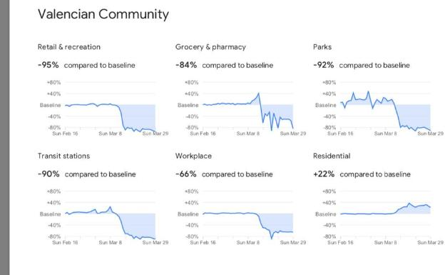 Datos de movilidad en la Comunitat que ofrece Google.